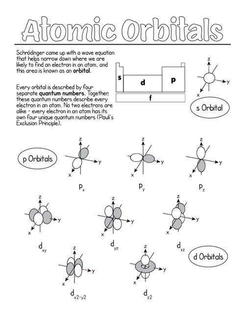 Orbital Notes