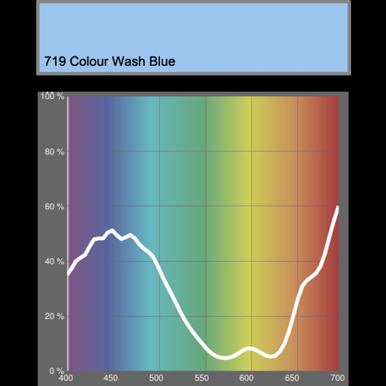 Lee Gels Sheet #719 Colour Wash Blue