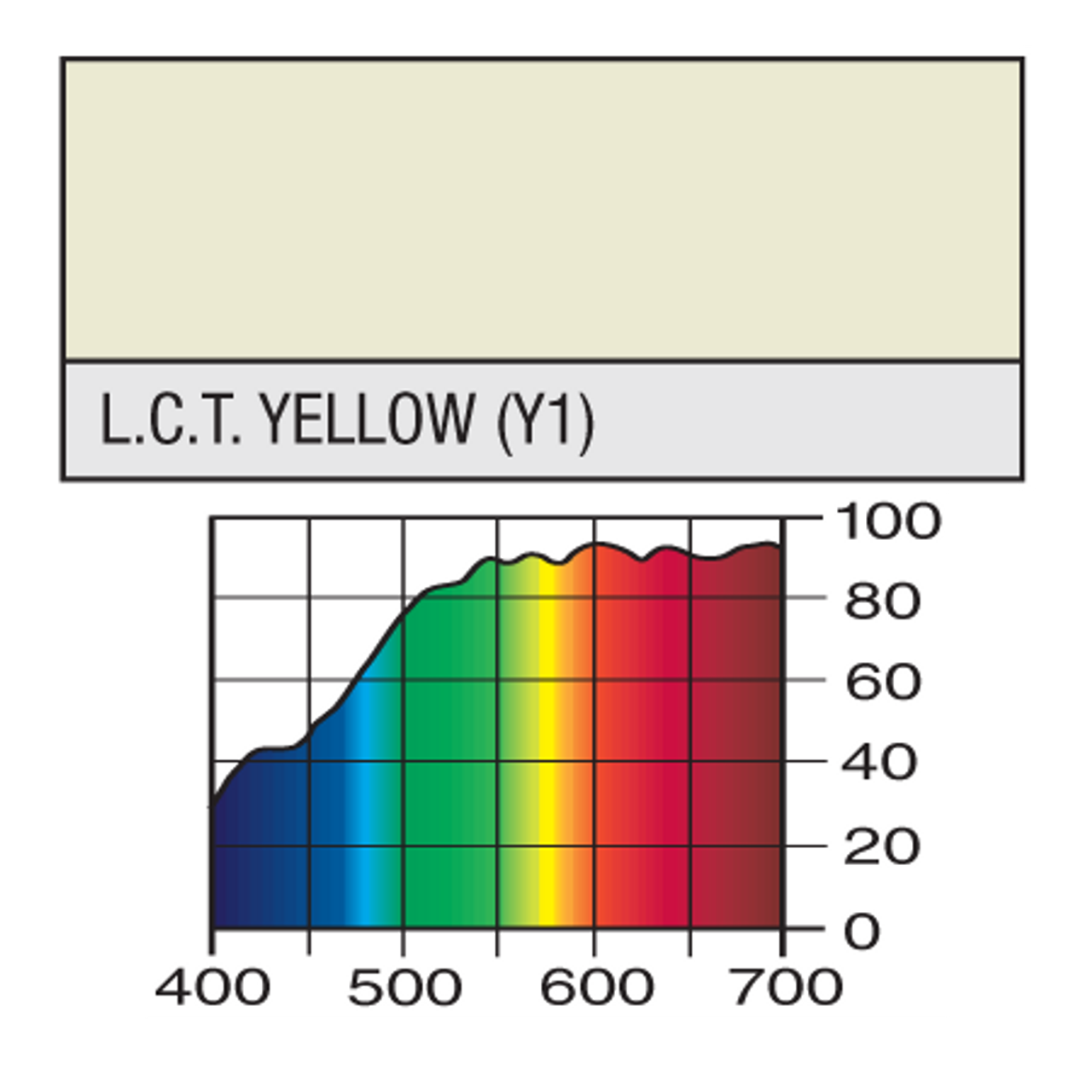 Lee Gels Sheet #212 L.C.T.Yellow