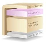"""4"""" Memory Foam System"""
