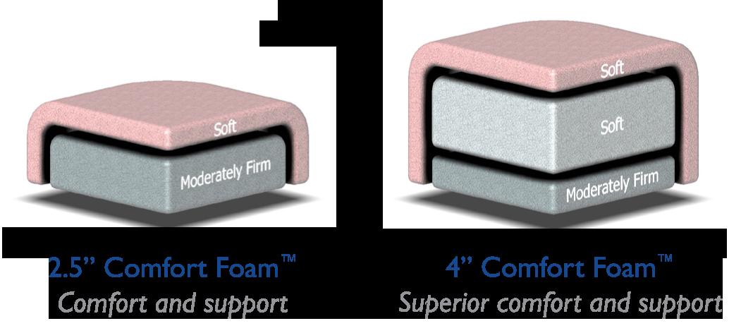 "2.5"" and 4"" Comfort Foam Option"