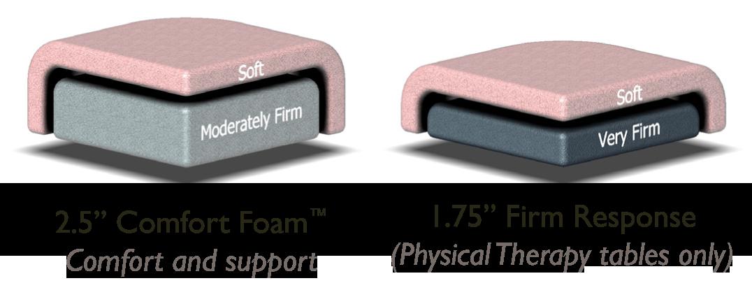 Comfort foam vs Firm Response padding