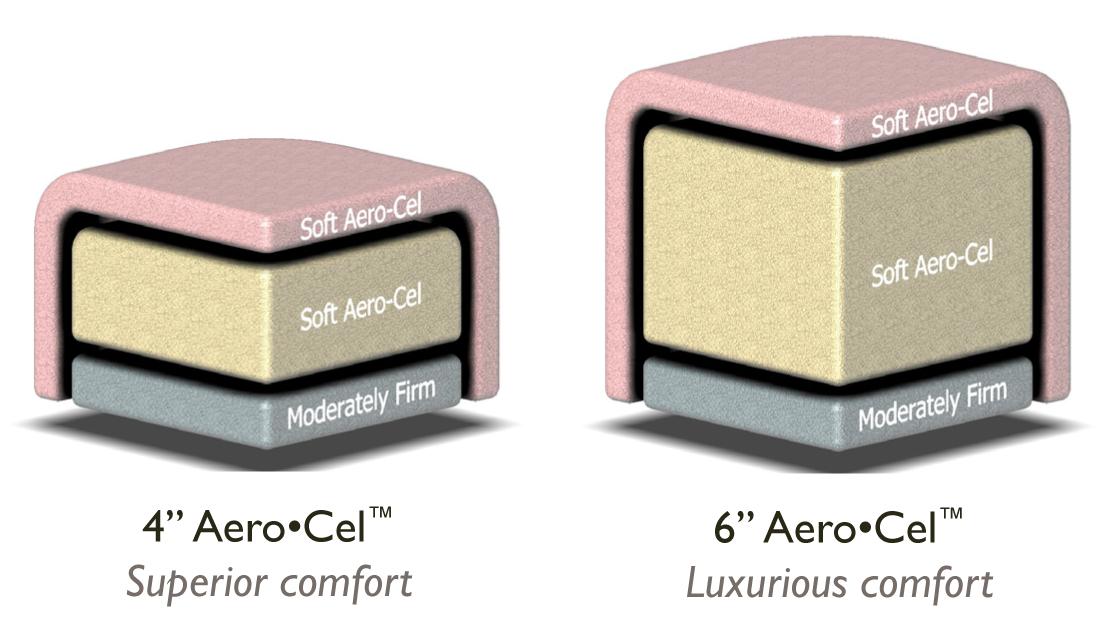 "4 or 6"" Aero-Cel Padding"