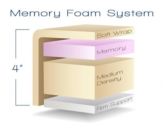 4in-memory-foam-and-conforma-top.png