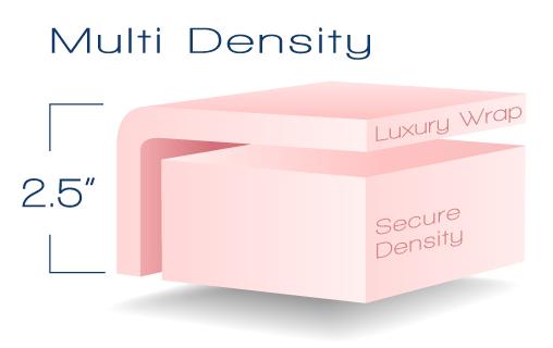 Multi Density Foam 2.5 inches thick