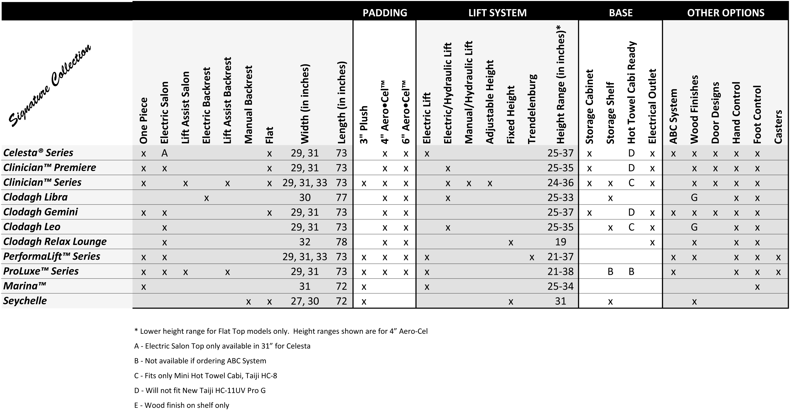 Oakworks Stationary Comparison Sheet