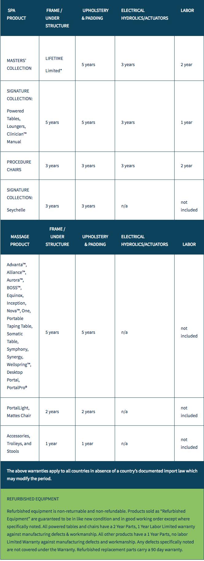 oakworks-warranty-chart.png