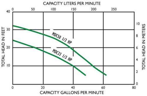 Myers MDC33V1 Cast Iron Sump Pump 1/3HP