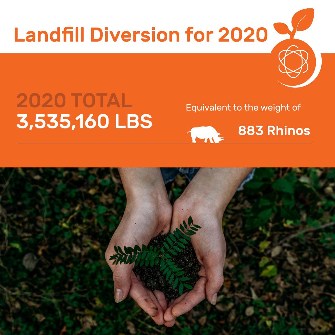Landfill Diversion 2020 Total