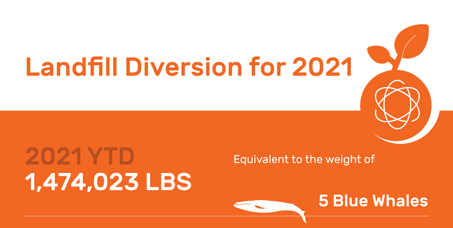 Landfill Diversion 2021 YTD