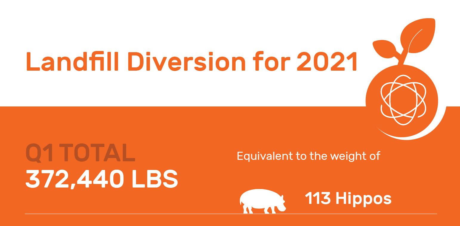 Landfill Diversion 2021 Total