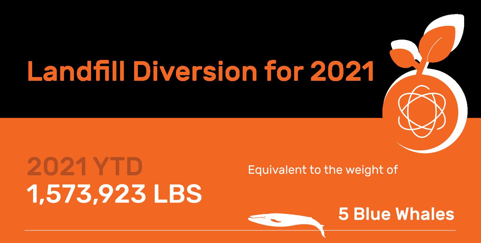 Landfill Diversion 2021 YTD Total