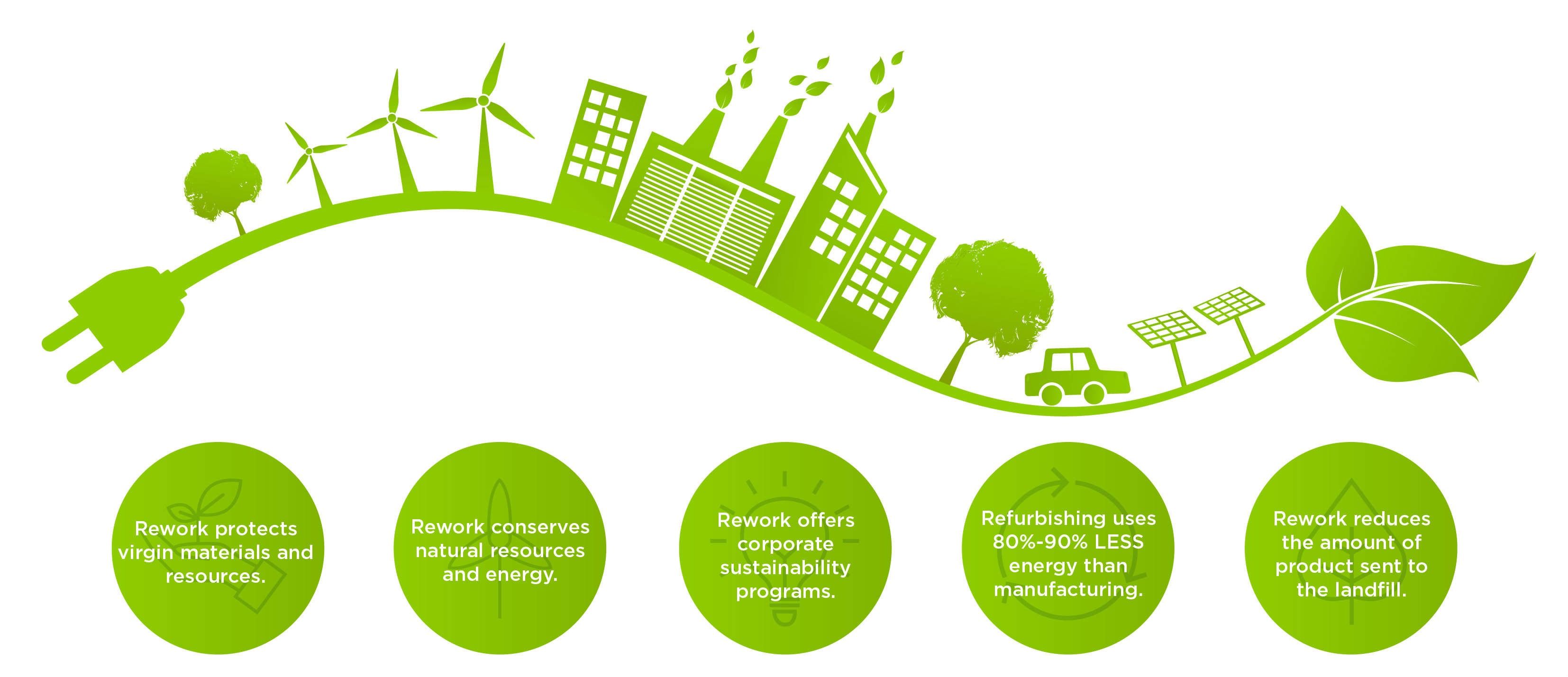 Rework Sustainability