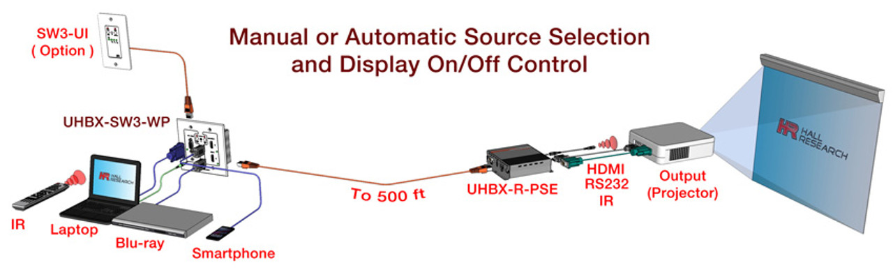 Hall Research VGA, HDMI, MHL Auto-Switching Wall-Plate with HDBaseT (UHBX-SW3)