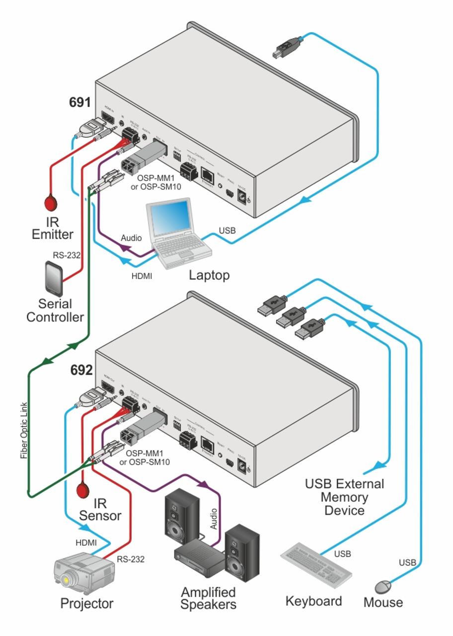 Kramer 4K60 HDMI Fiber Optic Transmitter (691)