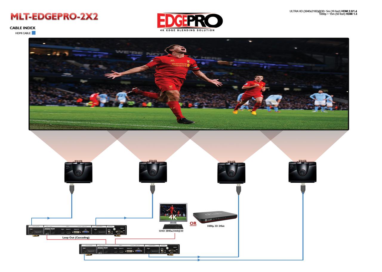 Avenview EDGEPRO Blending Video Wall Processor (MLT-EDGEPRO-2X2)