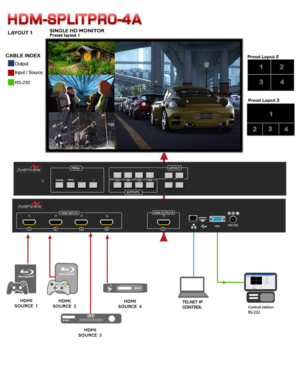 Avenview SPLITPRO 4x1 HDMI Quad MultiViewer (HDM-SPLITPRO-4A)