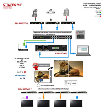 Avenview M-Series - IP Controller with Dual Cat5 and IPAD Control (CTRLPRO-MIP)