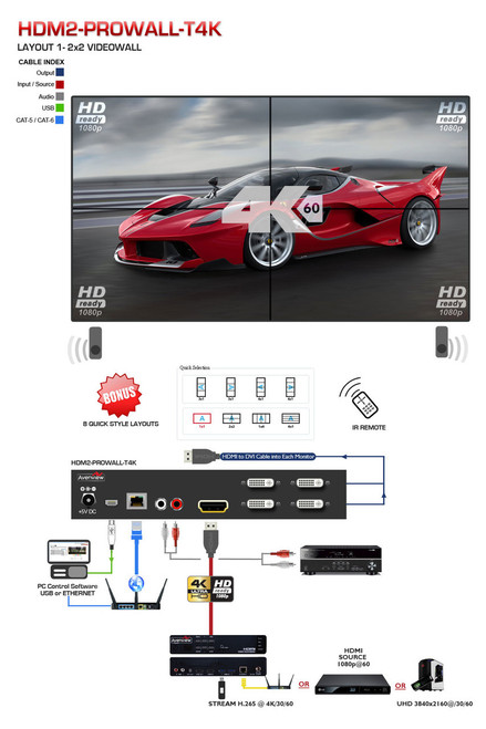 Avenview PROWALL Video Wall Processor (HDM2-PROWALL-T4K)