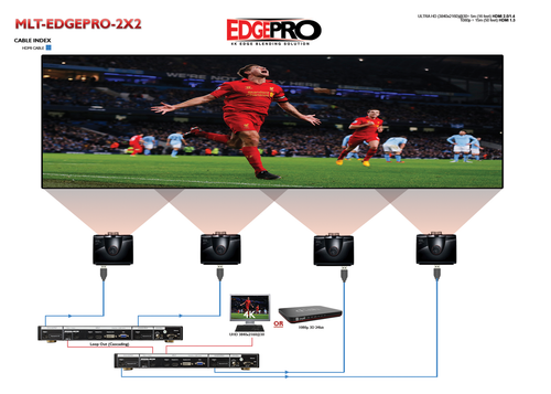 Avenview EDGEPRO Blending Video Wall Processor (MLT-EDGEPRO-2X2)