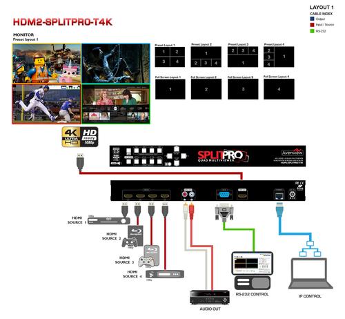Avenview HDMI 2.0 Quad Multiviewer & Scaler (HDM2-SPLITPRO-T4K)
