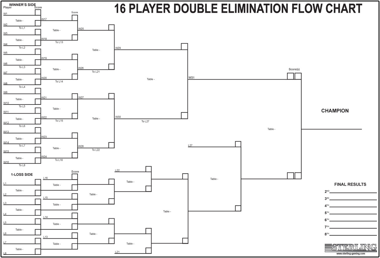 Tournament Chart - 16 Player
