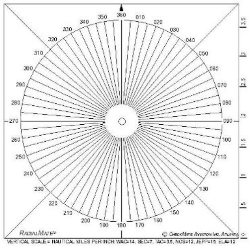 Radialmate Compass Rose