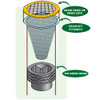 The Green Drain can be installed into drain pipes below the drain grate, drain lock, or Drain-Net drain strainer (for catching debris).