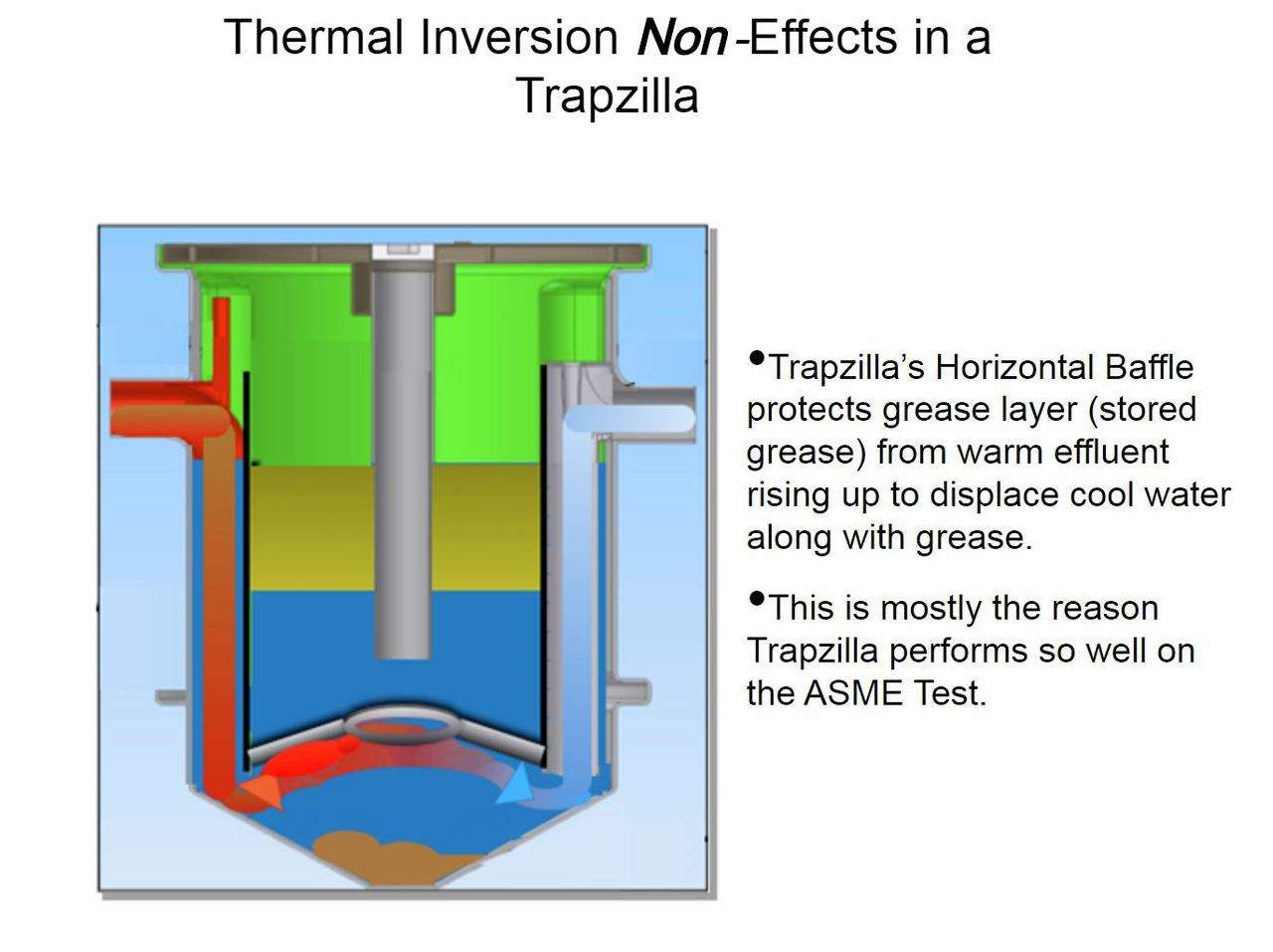 """Trapzilla Grease Interceptor, 4"""" or 6""""  Inlet/Outlet, 75 GPM Flow Rating, 635 lbs Grease Capacity"""
