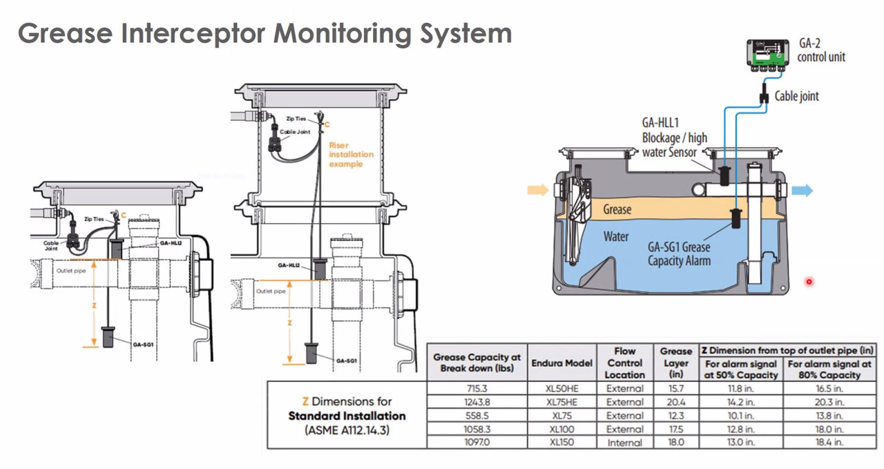 XL Grease Interceptor Monitoring System