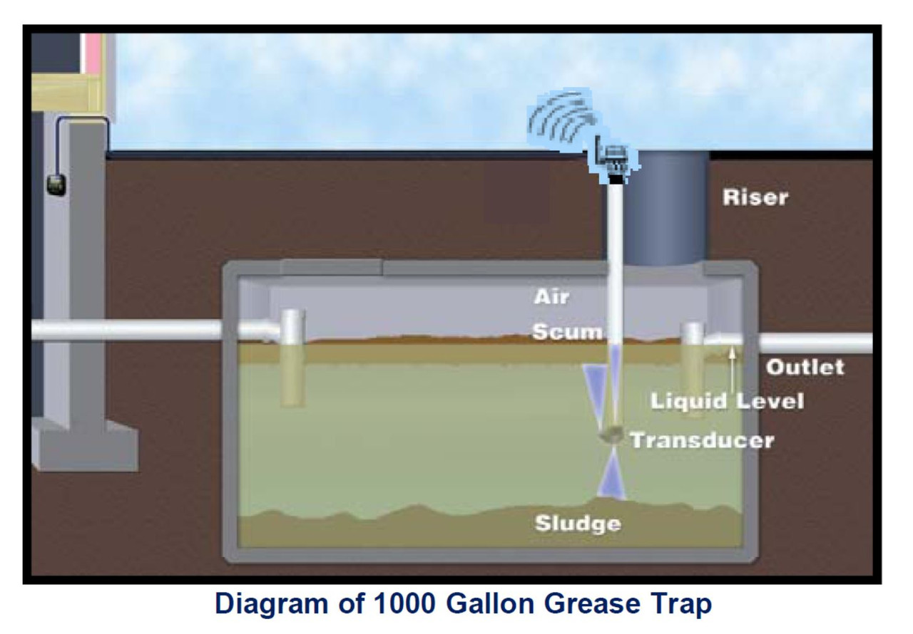 GreaseWatch 3 (Grease Trap Monitoring through wireless connection)