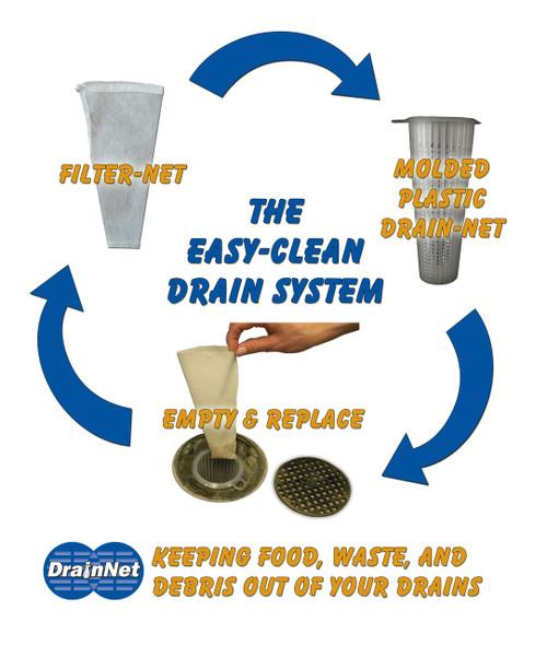 How a filter-net prevents restaurant drain clogs