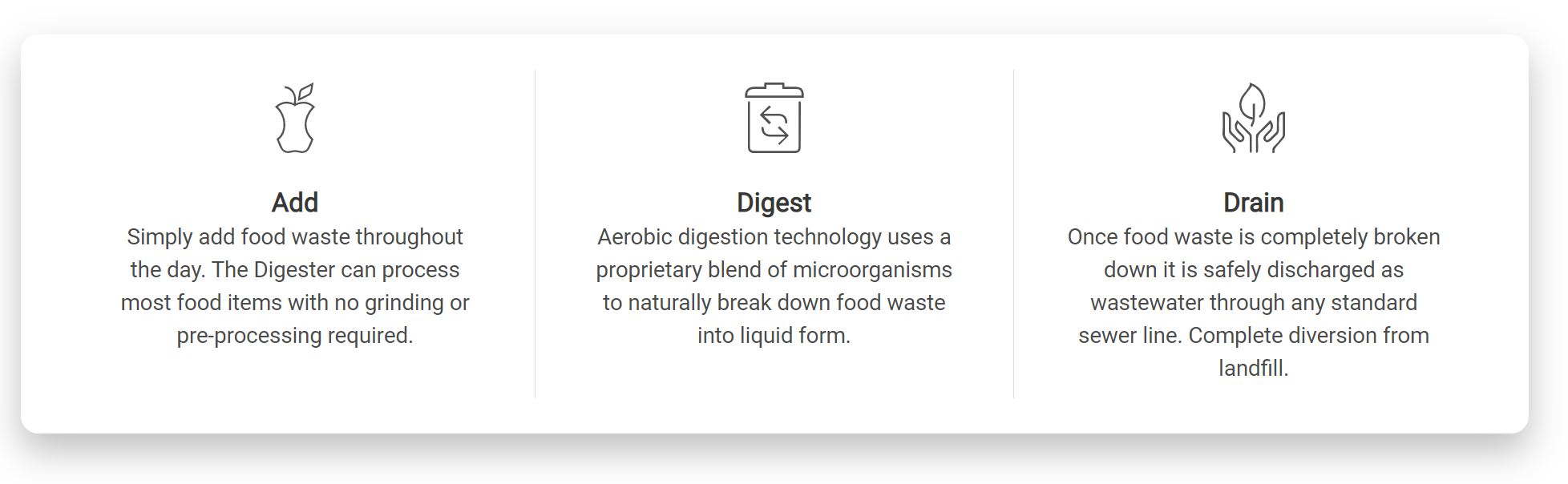 Divert food waste
