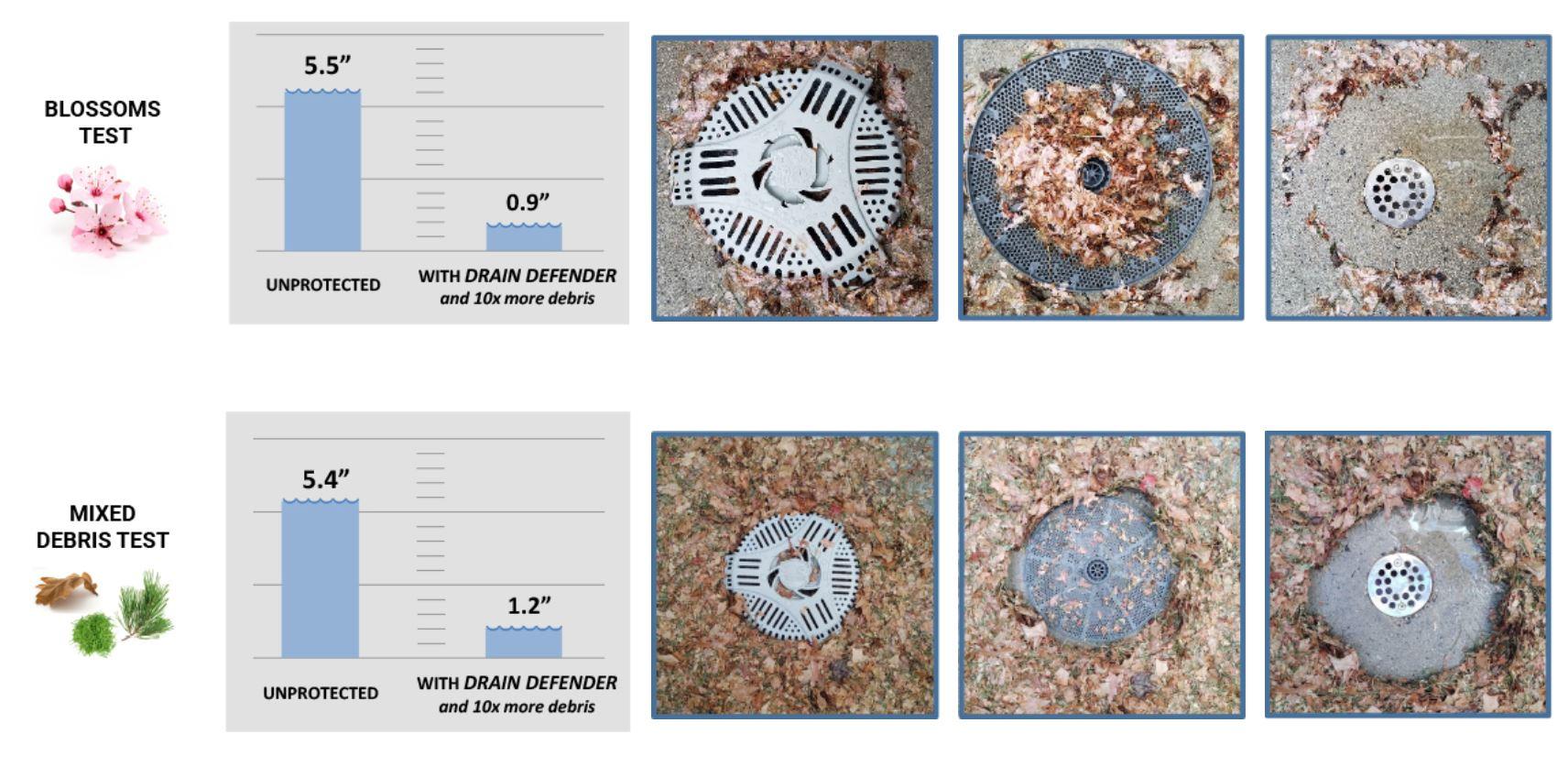 prevent debris clogging outdoor drains