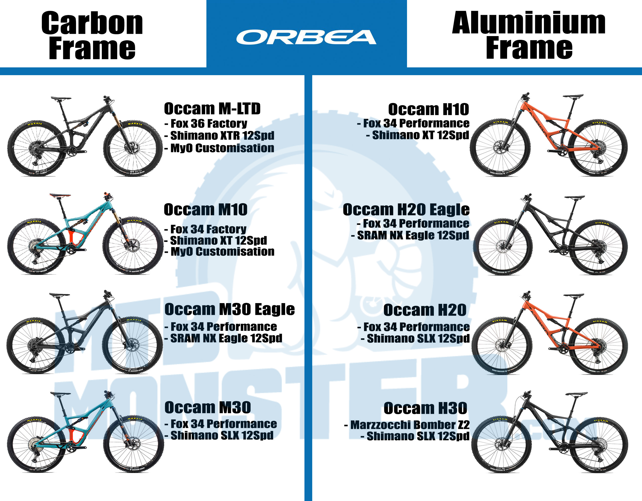 orbea occam 2020 differences carbon alloy