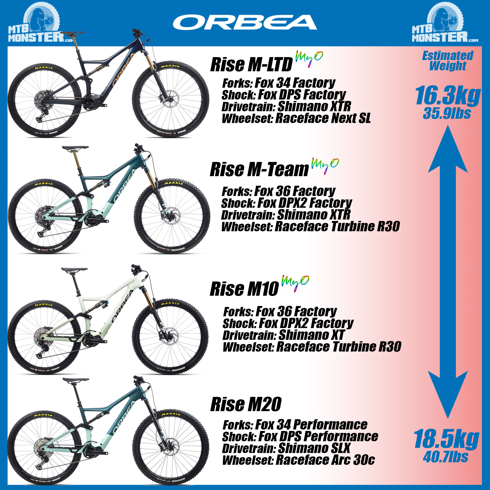 orbea-rise-range-guide-mtb-monster.jpg