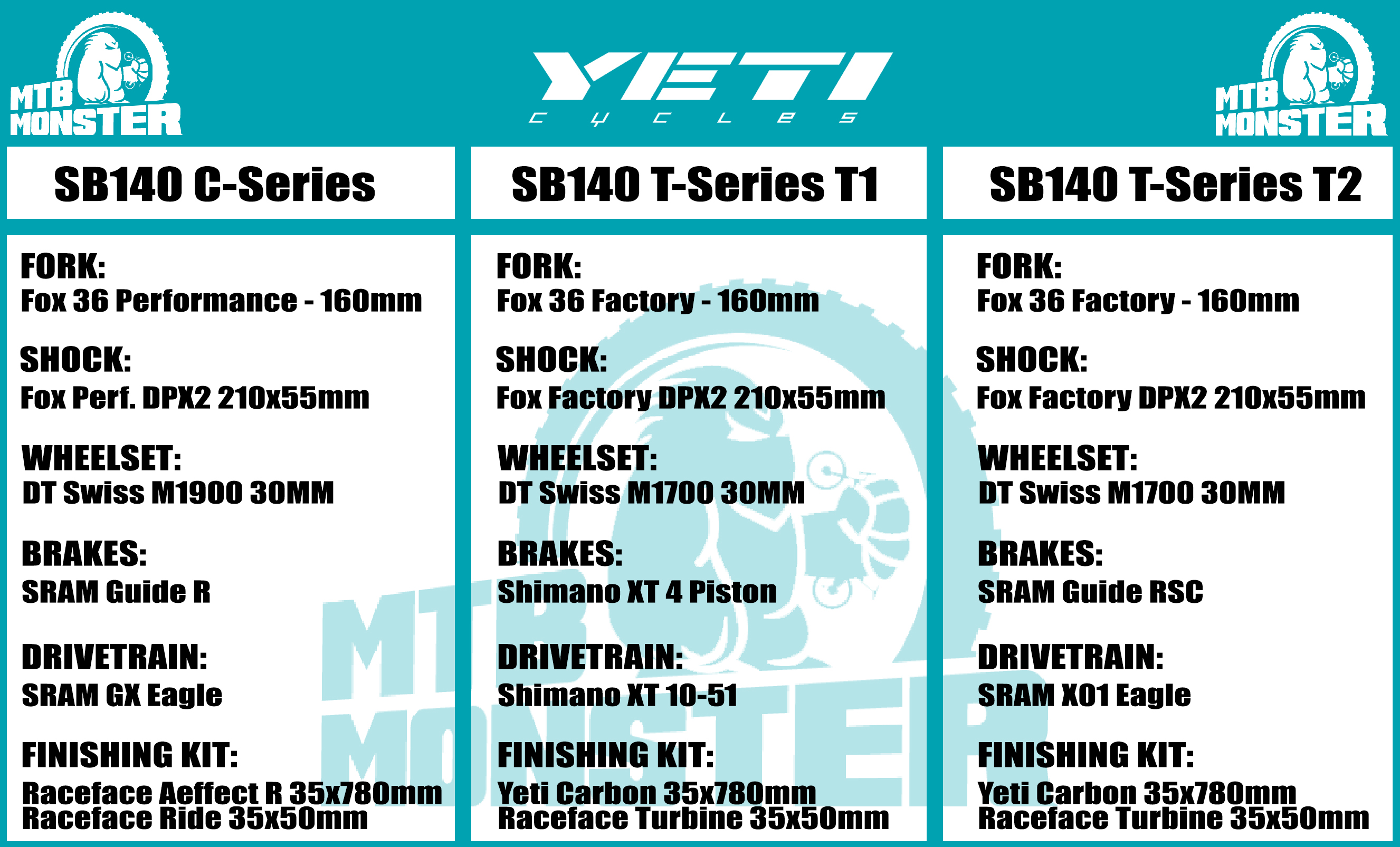 Yeti SB140 Range Guide and Build Spec Information