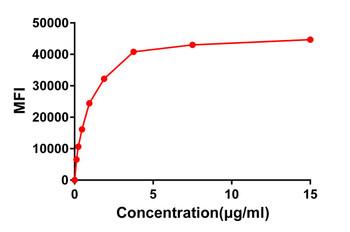 Anti-CD22 antibody DM12 Rabbit mAb HDAB0009
