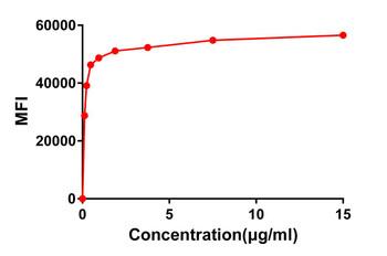 Anti-CD22 antibody DM14 Rabbit mAb HDAB0011