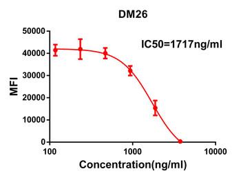 Anti-SARS-CoV-2 RBD antibody DM26 Rabbit mAb HDAB0017