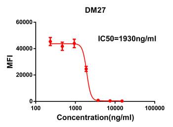 Anti-SARS-CoV-2 RBD antibody DM27 Rabbit mAb HDAB0018