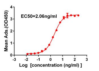 Anti-SARS-CoV-2 RBD antibody DM35 Rabbit mAb HDAB0025