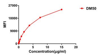 Anti-CTLA4 antibody DM50 Rabbit mAb HDAB0040