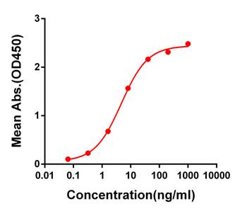 Anti-SARS-CoV-2 RBD antibody DM54 Rabbit mAb HDAB0044