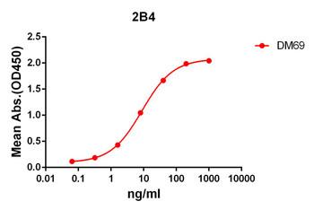Anti-2B4 antibody DM69 Rabbit mAb HDAB0056