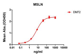 Anti-mesothelin antibody DM72 Rabbit mAb HDAB0059