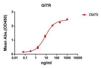 Anti-GITR antibody DM79 Rabbit mAb HDAB0066