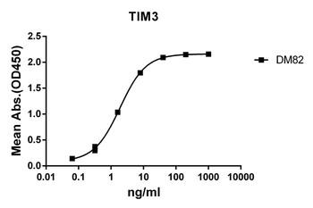Anti-TIM3 antibody DM82 Rabbit mAb HDAB0069