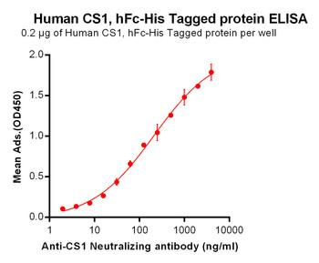Anti-CS1 elotuzumab biosimilar mAb HDBS0002