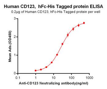 Anti-CD123 talacotuzumab biosimilar mAb HDBS0003